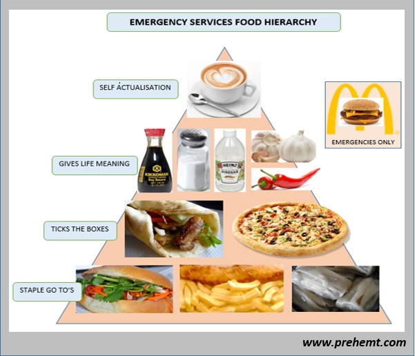 the paramedic food hierarchy triangle. Black Bedroom Furniture Sets. Home Design Ideas